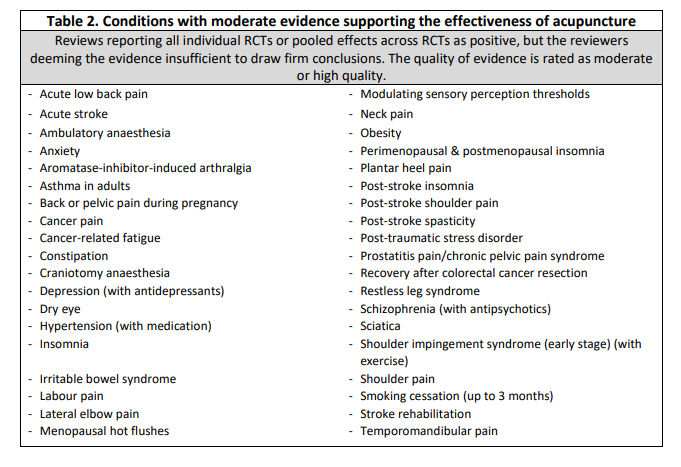 Conditions With Moderate Evidence of Acupuncture Effectiveness