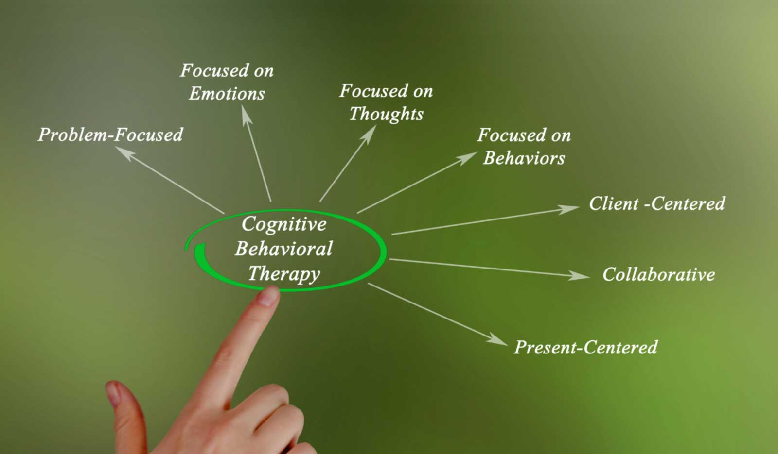 Cognitive-behavioral-Therapy-Diagram
