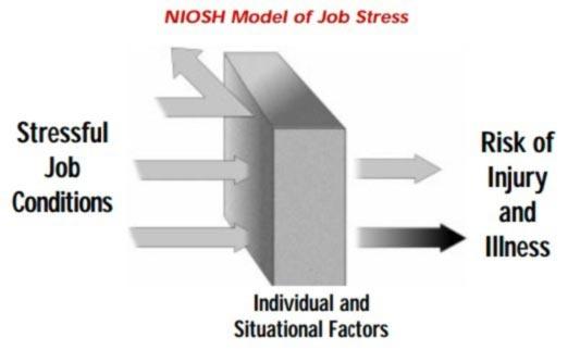 NIOSH-Model-of-Job-Stress