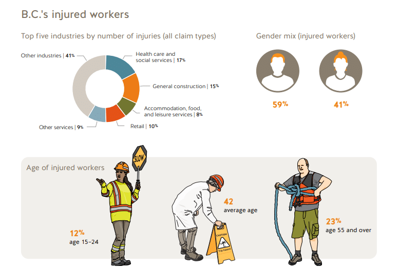 BC Injured Workers